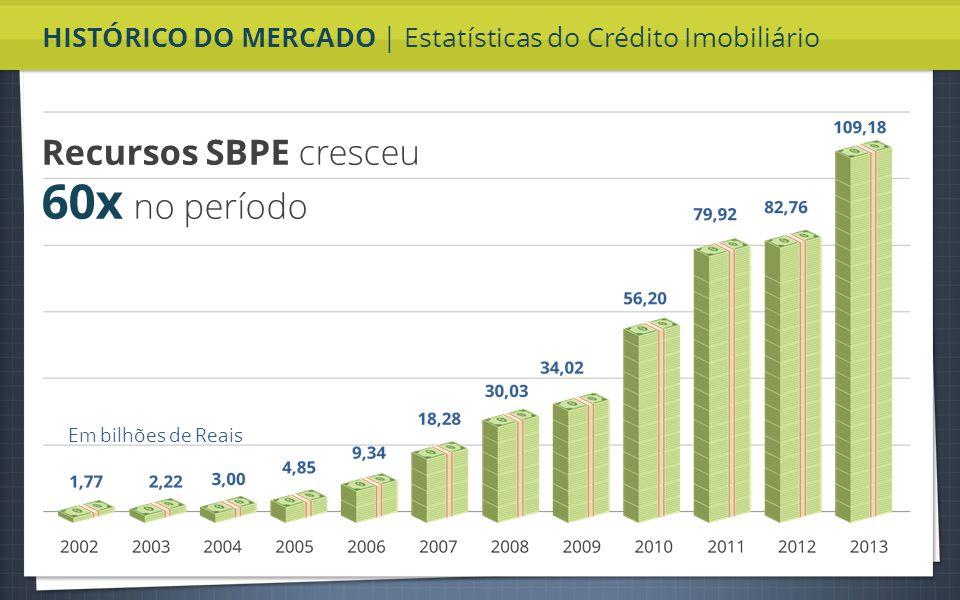 HISTÓRICO DO MERCADO | Estatísticas do Crédito Imobiliário Recursos SBPE cresceu 60x no período Em bilhões de Reais