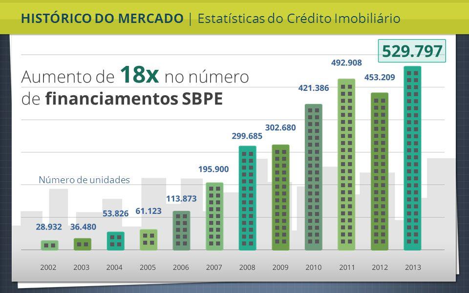 Recursos SBPE cresceu 60x no período Em bilhões de Reais HISTÓRICO DO MERCADO | Estatísticas do Crédito Imobiliário Aumento de 18x no número de financiamentos SBPE Número de unidades