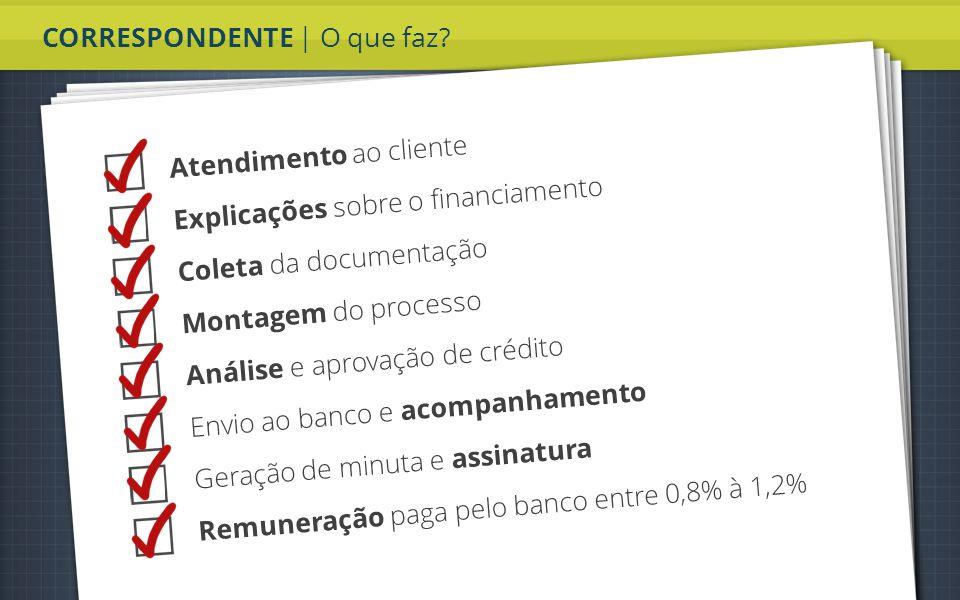 CORRESPONDENTE | O que faz? Atendimento ao cliente Explicações sobre o financiamento Coleta da documentação Montagem do processo Análise e aprovação d