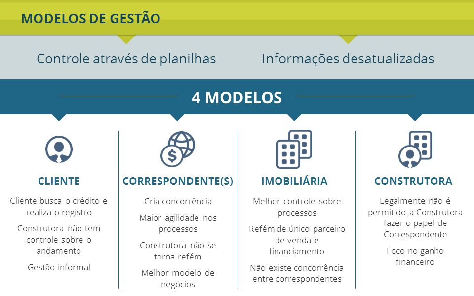MODELOS DE GESTÃO Controle através de planilhasInformações desatualizadas 4 MODELOS Cliente busca o crédito e realiza o registro Construtora não tem c