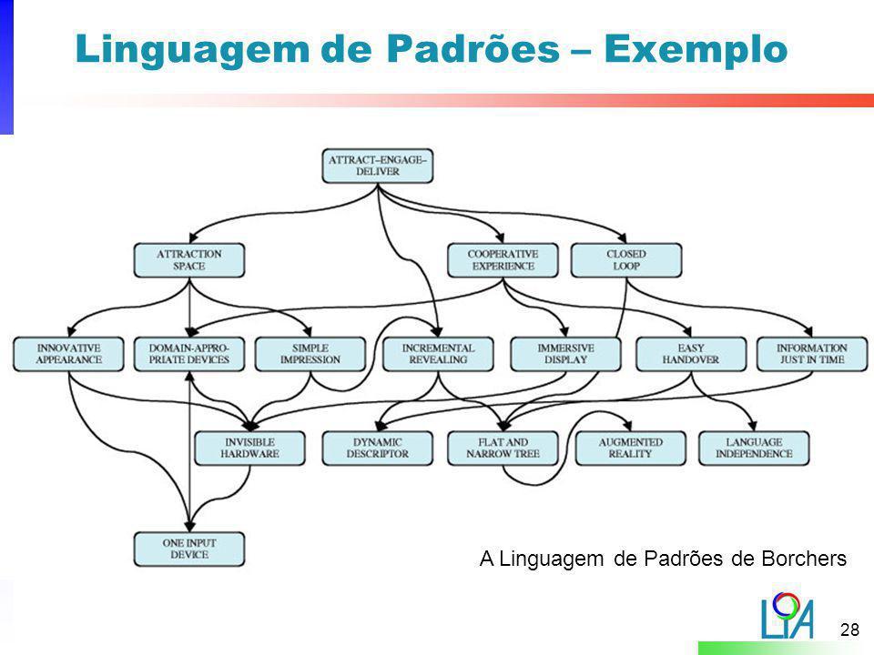 28 Linguagem de Padrões – Exemplo A Linguagem de Padrões de Borchers