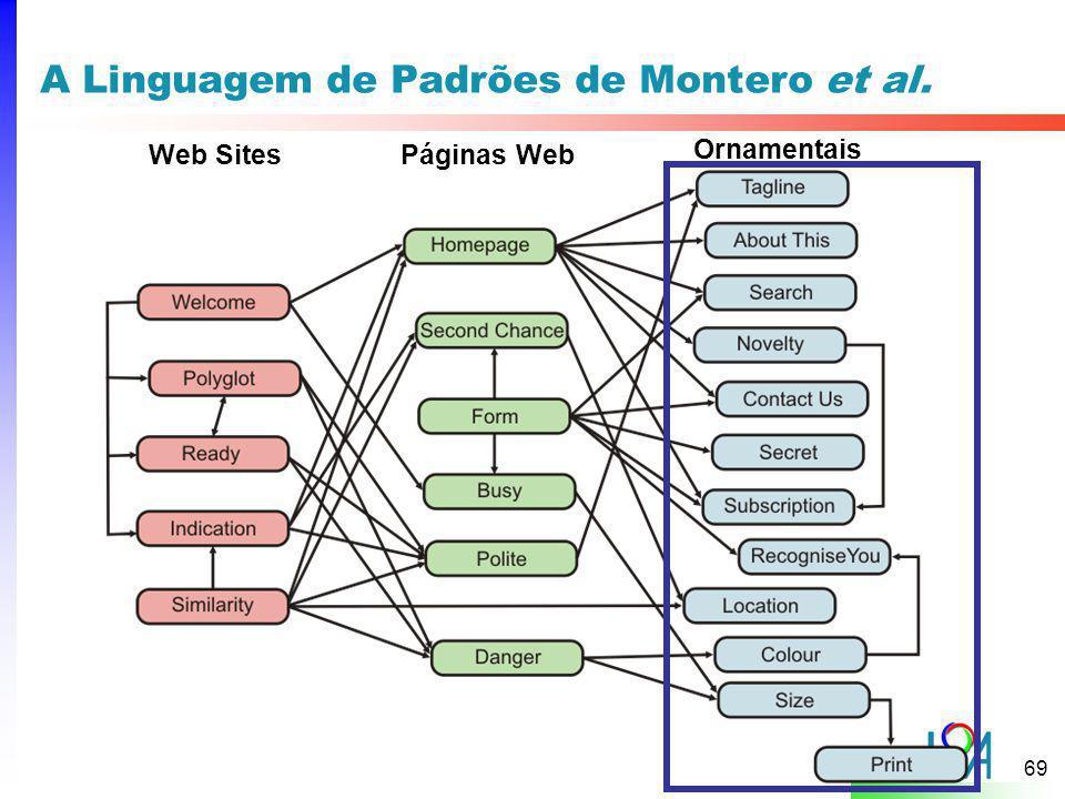 69 A Linguagem de Padrões de Montero et al. Web SitesPáginas Web Ornamentais