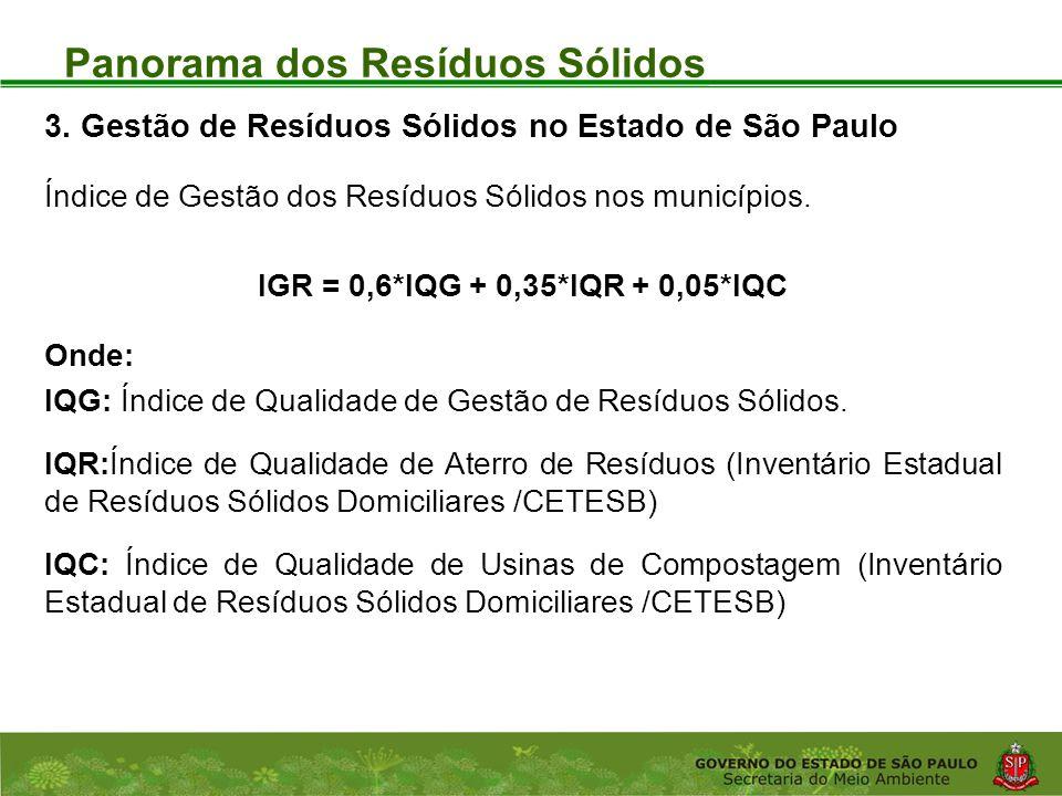 Coordenadoria de Planejamento Ambiental Departamento de Informações Ambientais Centro de Integração e Gerenciamento de Informações Panorama dos Resíduos Sólidos 3.