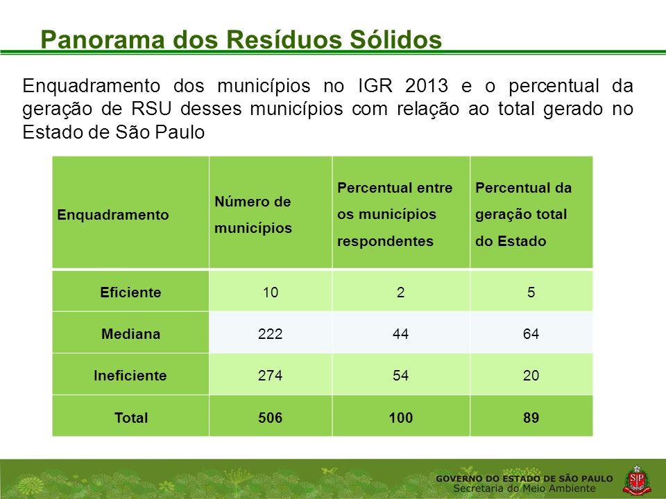 Coordenadoria de Planejamento Ambiental Departamento de Informações Ambientais Centro de Integração e Gerenciamento de Informações Panorama dos Resíduos Sólidos Enquadramento Número de municípios Percentual entre os municípios respondentes Percentual da geração total do Estado Eficiente1025 Mediana2224464 Ineficiente2745420 Total50610089 Enquadramento dos municípios no IGR 2013 e o percentual da geração de RSU desses municípios com relação ao total gerado no Estado de São Paulo