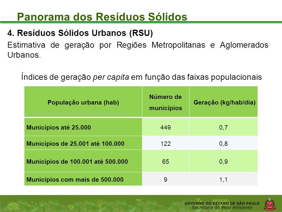 Coordenadoria de Planejamento Ambiental Departamento de Informações Ambientais Centro de Integração e Gerenciamento de Informações Panorama dos Resíduos Sólidos População urbana (hab) Número de municípios Geração (kg/hab/dia) Municípios até 25.0004490,7 Municípios de 25.001 até 100.0001220,8 Municípios de 100.001 até 500.000650,9 Municípios com mais de 500.00091,1 4.