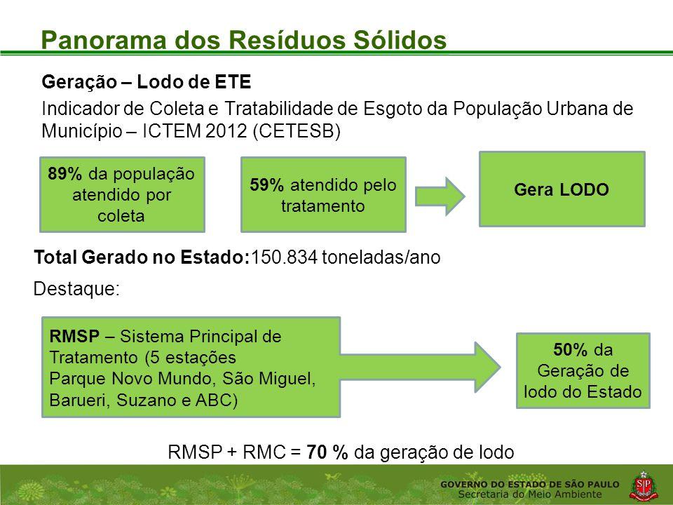 Coordenadoria de Planejamento Ambiental Departamento de Informações Ambientais Centro de Integração e Gerenciamento de Informações Panorama dos Resíduos Sólidos Geração – Lodo de ETE Indicador de Coleta e Tratabilidade de Esgoto da População Urbana de Município – ICTEM 2012 (CETESB) Gera LODO 89% da população atendido por coleta 59% atendido pelo tratamento Total Gerado no Estado:150.834 toneladas/ano Destaque: RMSP + RMC = 70 % da geração de lodo 50% da Geração de lodo do Estado RMSP – Sistema Principal de Tratamento (5 estações Parque Novo Mundo, São Miguel, Barueri, Suzano e ABC)
