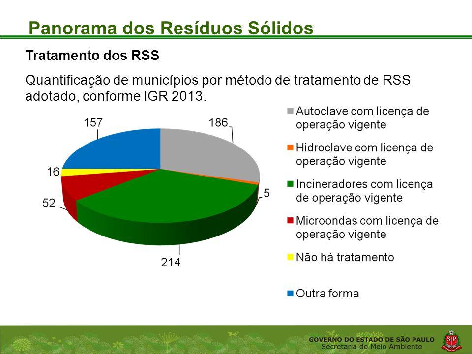 Coordenadoria de Planejamento Ambiental Departamento de Informações Ambientais Centro de Integração e Gerenciamento de Informações Panorama dos Resíduos Sólidos Tratamento dos RSS Quantificação de municípios por método de tratamento de RSS adotado, conforme IGR 2013.