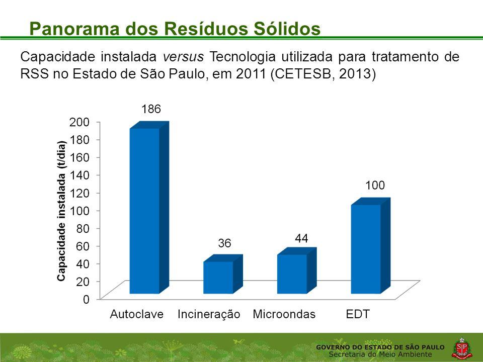 Coordenadoria de Planejamento Ambiental Departamento de Informações Ambientais Centro de Integração e Gerenciamento de Informações Panorama dos Resíduos Sólidos Capacidade instalada versus Tecnologia utilizada para tratamento de RSS no Estado de São Paulo, em 2011 (CETESB, 2013)