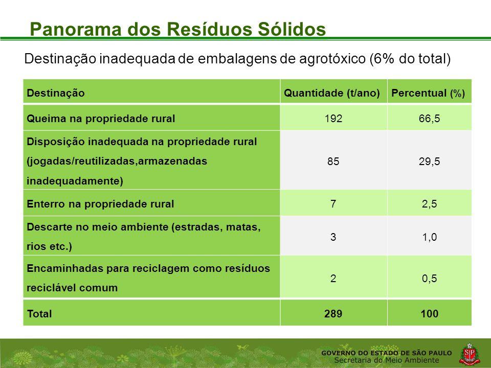 Coordenadoria de Planejamento Ambiental Departamento de Informações Ambientais Centro de Integração e Gerenciamento de Informações Panorama dos Resíduos Sólidos DestinaçãoQuantidade (t/ano) Percentual (%) Queima na propriedade rural19266,5 Disposição inadequada na propriedade rural (jogadas/reutilizadas,armazenadas inadequadamente) 8529,5 Enterro na propriedade rural72,5 Descarte no meio ambiente (estradas, matas, rios etc.) 31,0 Encaminhadas para reciclagem como resíduos reciclável comum 20,5 Total289100 Destinação inadequada de embalagens de agrotóxico (6% do total)