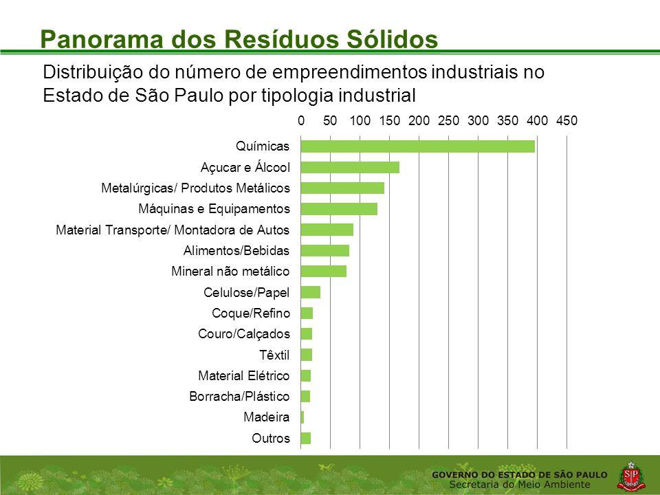 Coordenadoria de Planejamento Ambiental Departamento de Informações Ambientais Centro de Integração e Gerenciamento de Informações Panorama dos Resíduos Sólidos Distribuição do número de empreendimentos industriais no Estado de São Paulo por tipologia industrial