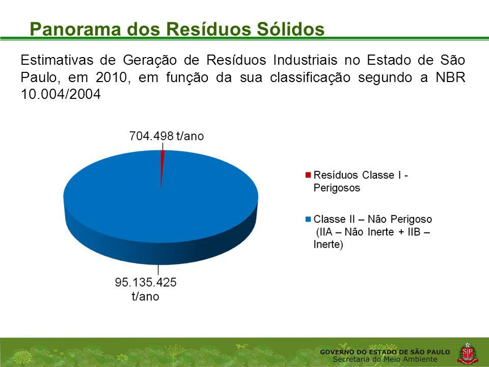 Coordenadoria de Planejamento Ambiental Departamento de Informações Ambientais Centro de Integração e Gerenciamento de Informações Panorama dos Resíduos Sólidos Estimativas de Geração de Resíduos Industriais no Estado de São Paulo, em 2010, em função da sua classificação segundo a NBR 10.004/2004
