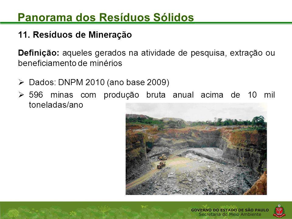 Coordenadoria de Planejamento Ambiental Departamento de Informações Ambientais Centro de Integração e Gerenciamento de Informações Panorama dos Resíduos Sólidos 11.