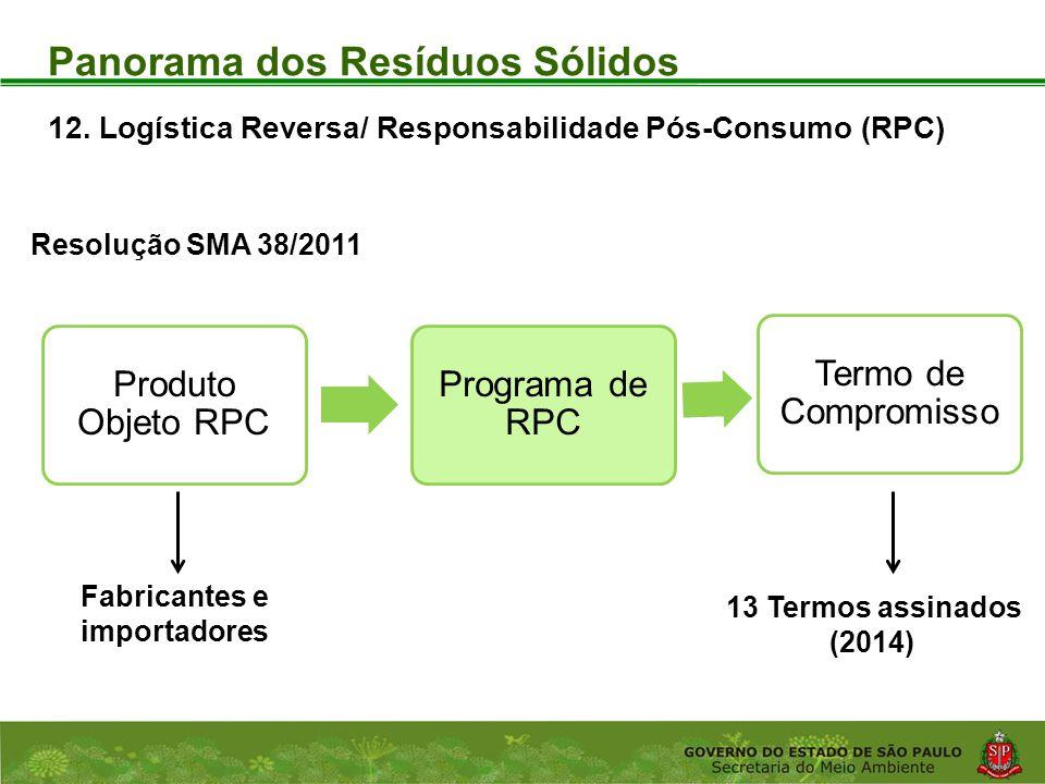 Coordenadoria de Planejamento Ambiental Departamento de Informações Ambientais Centro de Integração e Gerenciamento de Informações Produto Objeto RPC Programa de RPC Termo de Compromisso Resolução SMA 38/2011 Fabricantes e importadores Panorama dos Resíduos Sólidos 13 Termos assinados (2014) 12.