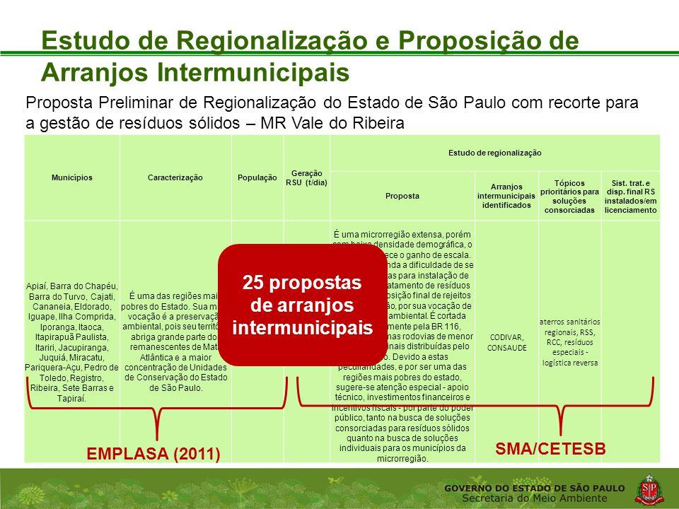 Coordenadoria de Planejamento Ambiental Departamento de Informações Ambientais Centro de Integração e Gerenciamento de Informações Estudo de Regionalização e Proposição de Arranjos Intermunicipais Proposta Preliminar de Regionalização do Estado de São Paulo com recorte para a gestão de resíduos sólidos – MR Vale do Ribeira MunicípiosCaracterizaçãoPopulação Geração RSU (t/dia) Estudo de regionalização Proposta Arranjos intermunicipais identificados Tópicos prioritários para soluções consorciadas Sist.