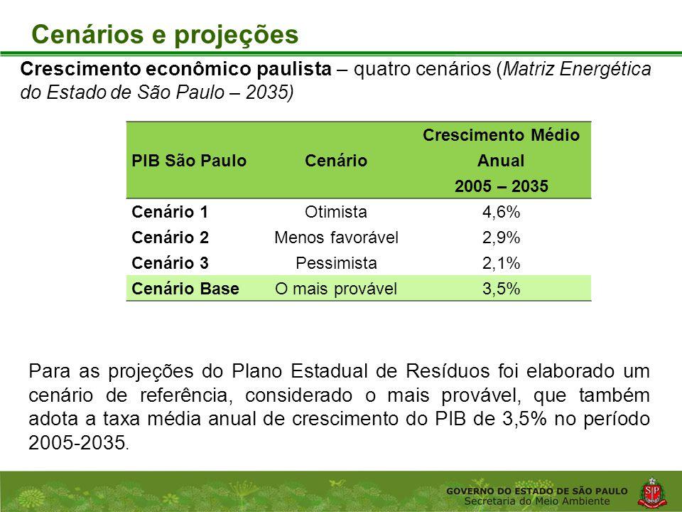 Coordenadoria de Planejamento Ambiental Departamento de Informações Ambientais Centro de Integração e Gerenciamento de Informações Cenários e projeções PIB São PauloCenário Crescimento Médio Anual 2005 – 2035 Cenário 1Otimista4,6% Cenário 2Menos favorável2,9% Cenário 3Pessimista2,1% Cenário BaseO mais provável3,5% Crescimento econômico paulista – quatro cenários ( Matriz Energética do Estado de São Paulo – 2035) Para as projeções do Plano Estadual de Resíduos foi elaborado um cenário de referência, considerado o mais provável, que também adota a taxa média anual de crescimento do PIB de 3,5% no período 2005-2035.