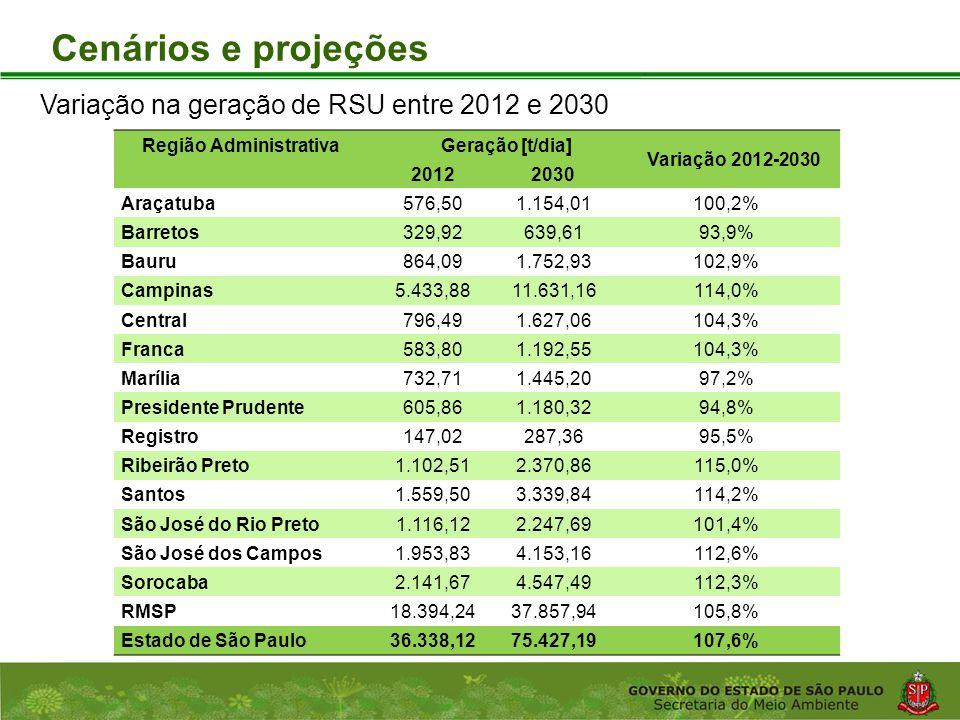 Coordenadoria de Planejamento Ambiental Departamento de Informações Ambientais Centro de Integração e Gerenciamento de Informações Cenários e projeções Região Administrativa Geração [t/dia] Variação 2012-2030 2012 2030 Araçatuba576,501.154,01100,2% Barretos329,92639,6193,9% Bauru864,091.752,93102,9% Campinas5.433,8811.631,16114,0% Central796,491.627,06104,3% Franca583,801.192,55104,3% Marília732,711.445,2097,2% Presidente Prudente605,861.180,3294,8% Registro147,02287,3695,5% Ribeirão Preto1.102,512.370,86115,0% Santos1.559,503.339,84114,2% São José do Rio Preto1.116,122.247,69101,4% São José dos Campos1.953,834.153,16112,6% Sorocaba2.141,674.547,49112,3% RMSP18.394,2437.857,94105,8% Estado de São Paulo36.338,1275.427,19107,6% Variação na geração de RSU entre 2012 e 2030
