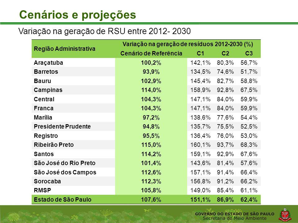 Coordenadoria de Planejamento Ambiental Departamento de Informações Ambientais Centro de Integração e Gerenciamento de Informações Cenários e projeções Região Administrativa Variação na geração de resíduos 2012-2030 (%) Cenário de ReferênciaC1C2C3 Araçatuba100,2%142,1%80,3%56,7% Barretos93,9%134,5%74,6%51,7% Bauru102,9%145,4%82,7%58,8% Campinas114,0%158,9%92,8%67,5% Central104,3%147,1%84,0%59,9% Franca104,3%147,1%84,0%59,9% Marília97,2%138,6%77,6%54,4% Presidente Prudente94,8%135,7%75,5%52,5% Registro95,5%136,4%76,0%53,0% Ribeirão Preto115,0%160,1%93,7%68,3% Santos114,2%159,1%92,9%67,6% São José do Rio Preto101,4%143,6%81,4%57,6% São José dos Campos112,6%157,1%91,4%66,4% Sorocaba112,3%156,8%91,2%66,2% RMSP105,8%149,0%85,4%61,1% Estado de São Paulo107,6%151,1%86,9%62,4% Variação na geração de RSU entre 2012- 2030