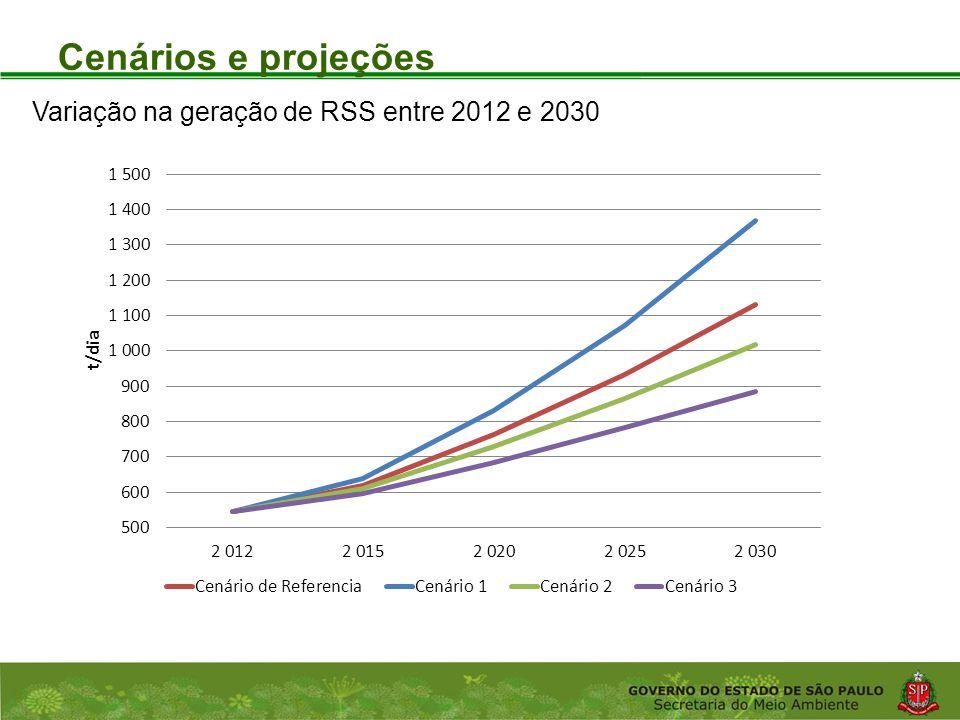 Coordenadoria de Planejamento Ambiental Departamento de Informações Ambientais Centro de Integração e Gerenciamento de Informações Cenários e projeções Variação na geração de RSS entre 2012 e 2030