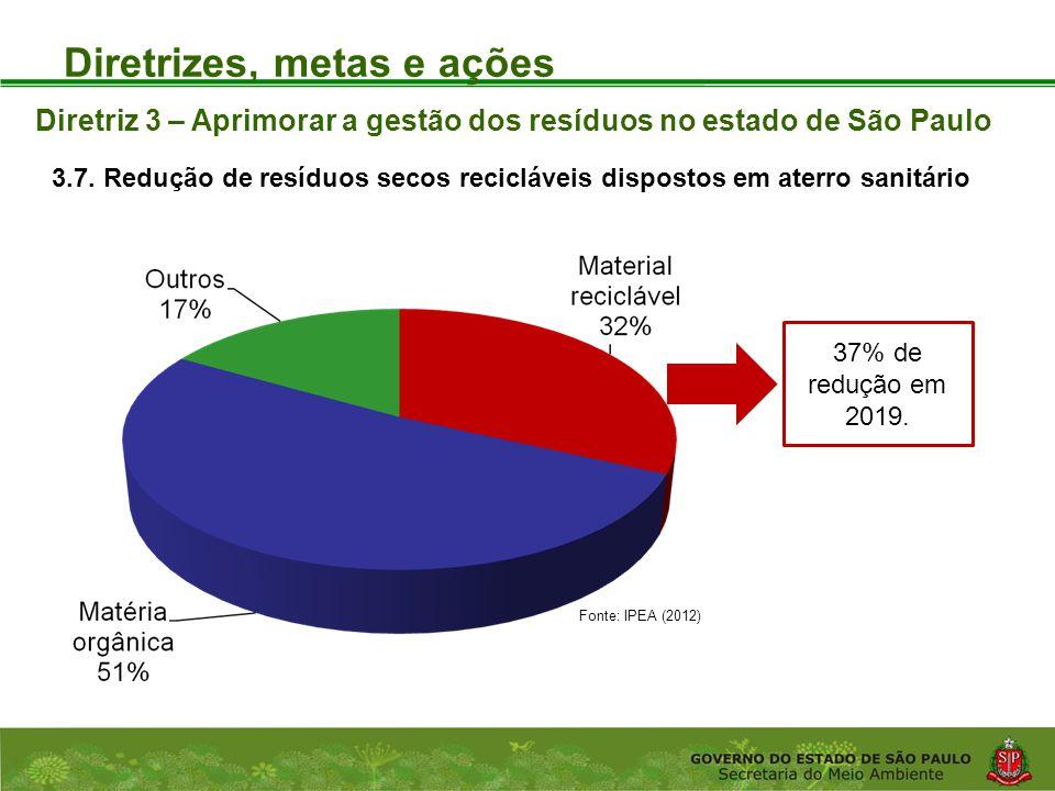 Coordenadoria de Planejamento Ambiental Departamento de Informações Ambientais Centro de Integração e Gerenciamento de Informações Diretrizes, metas e ações Diretriz 3 – Aprimorar a gestão dos resíduos no estado de São Paulo 3.7.