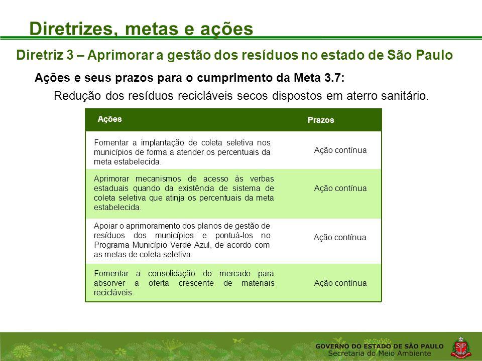 Coordenadoria de Planejamento Ambiental Departamento de Informações Ambientais Centro de Integração e Gerenciamento de Informações Diretrizes, metas e ações Ações e seus prazos para o cumprimento da Meta 3.7: Diretriz 3 – Aprimorar a gestão dos resíduos no estado de São Paulo Ações Prazos Fomentar a implantação de coleta seletiva nos municípios de forma a atender os percentuais da meta estabelecida.