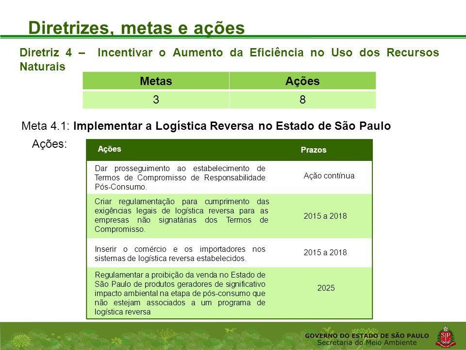 Coordenadoria de Planejamento Ambiental Departamento de Informações Ambientais Centro de Integração e Gerenciamento de Informações Diretrizes, metas e ações Ações: Diretriz 4 – Incentivar o Aumento da Eficiência no Uso dos Recursos Naturais Meta 4.1: Implementar a Logística Reversa no Estado de São Paulo MetasAções 38 Prazos Dar prosseguimento ao estabelecimento de Termos de Compromisso de Responsabilidade Pós-Consumo.