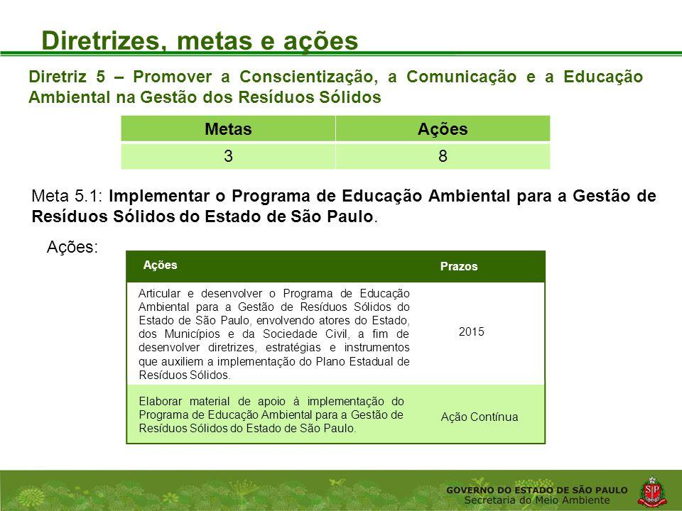 Coordenadoria de Planejamento Ambiental Departamento de Informações Ambientais Centro de Integração e Gerenciamento de Informações Diretrizes, metas e ações Ações: Diretriz 5 – Promover a Conscientização, a Comunicação e a Educação Ambiental na Gestão dos Resíduos Sólidos Meta 5.1: Implementar o Programa de Educação Ambiental para a Gestão de Resíduos Sólidos do Estado de São Paulo.