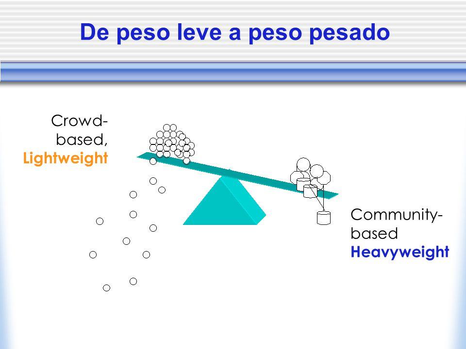De peso leve a peso pesado Crowd- based, Lightweight Community- based Heavyweight