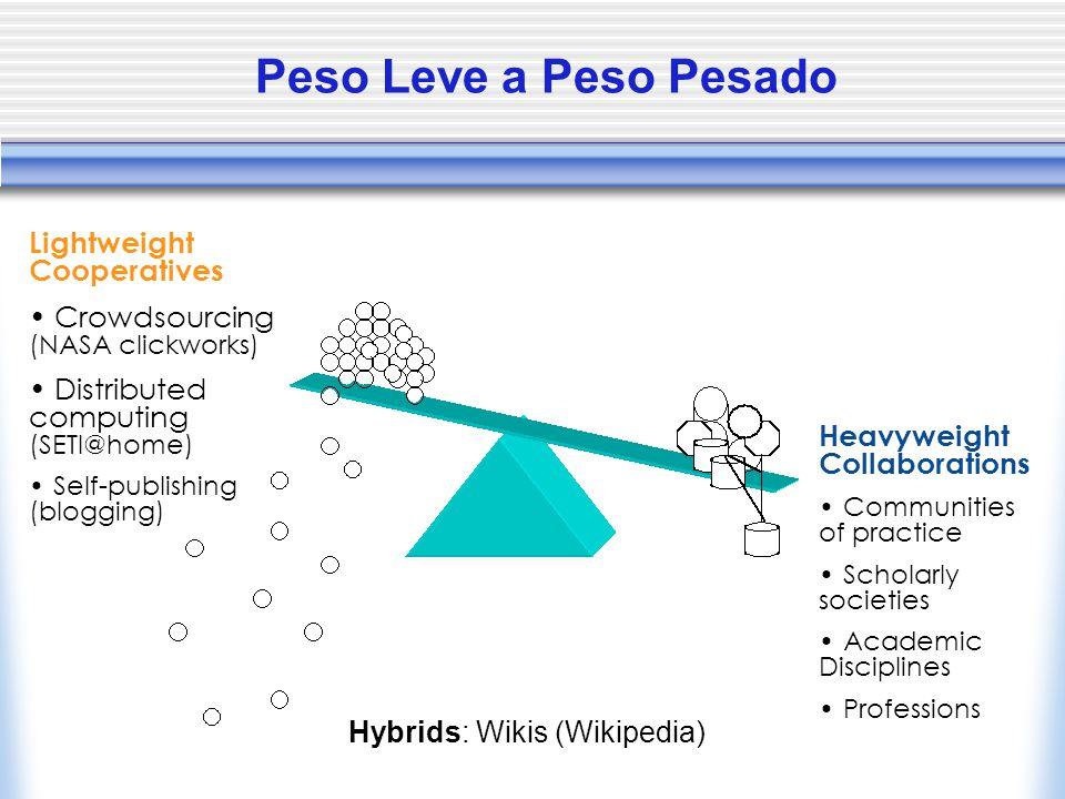 Peso Leve a Peso Pesado Lightweight Cooperatives Crowdsourcing (NASA clickworks) Distributed computing (SETI@home) Self-publishing (blogging) Heavywei