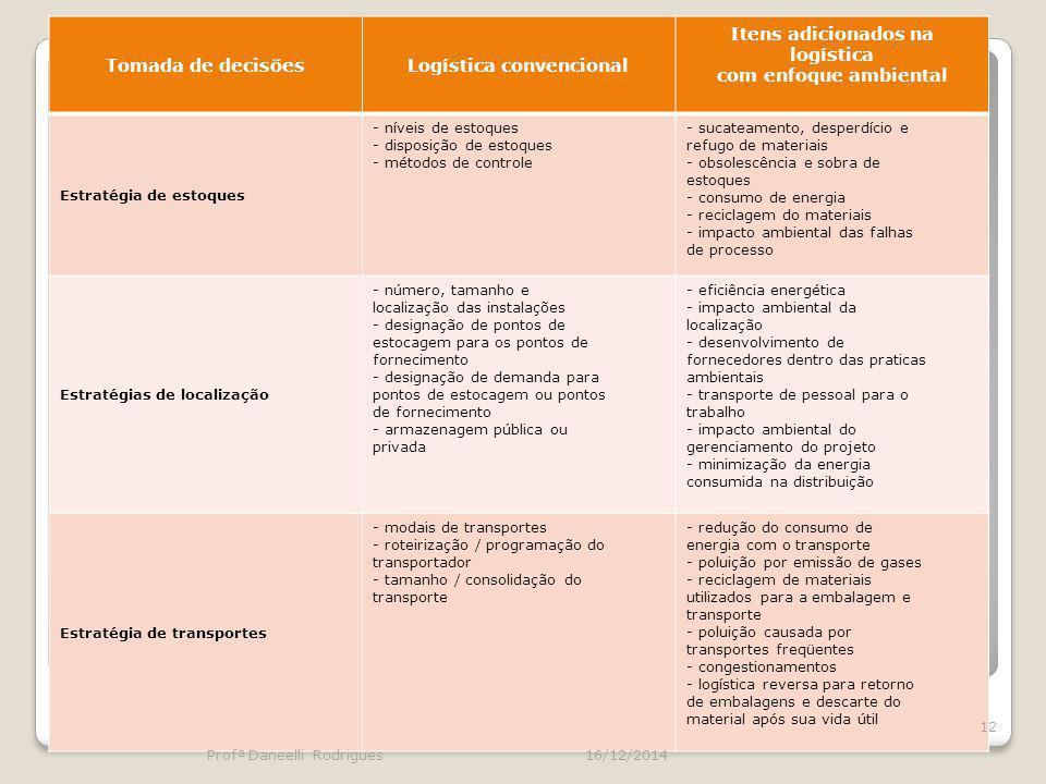 Tomada de decisõesLogística convencional Itens adicionados na logística com enfoque ambiental Estratégia de estoques - níveis de estoques - disposição