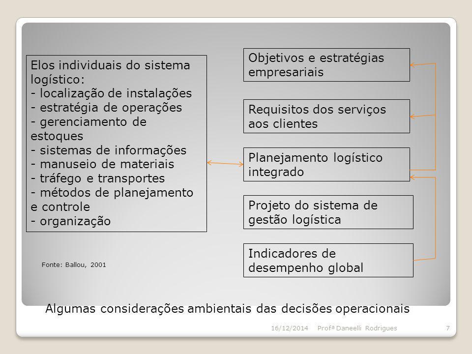 16/12/2014Profª Daneelli Rodrigues7 Elos individuais do sistema logístico: - localização de instalações - estratégia de operações - gerenciamento de e