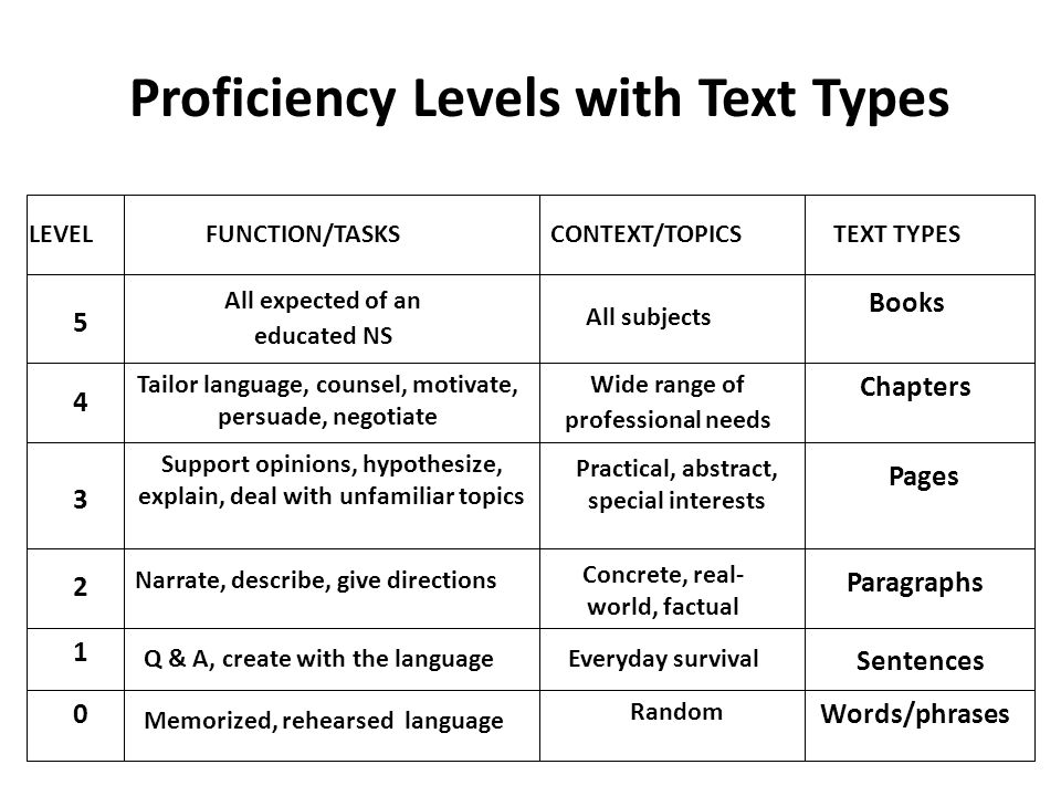 Proficiency Levels with Text Types 5 LEVELFUNCTION/TASKSCONTEXT/TOPICSTEXT TYPES 4 3 2 1 0 All expected of an educated NS All subjects Books Tailor la