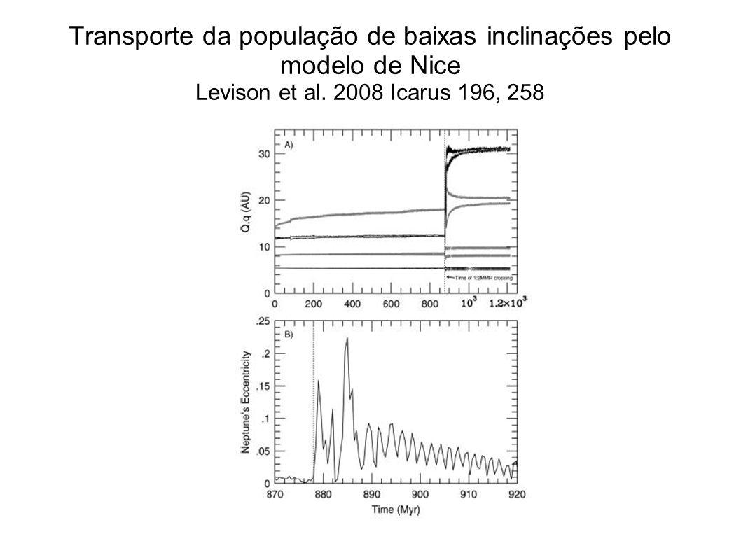Variação das excentricidades de objetos espalhados por Netuno devido à sua alta excentricidade