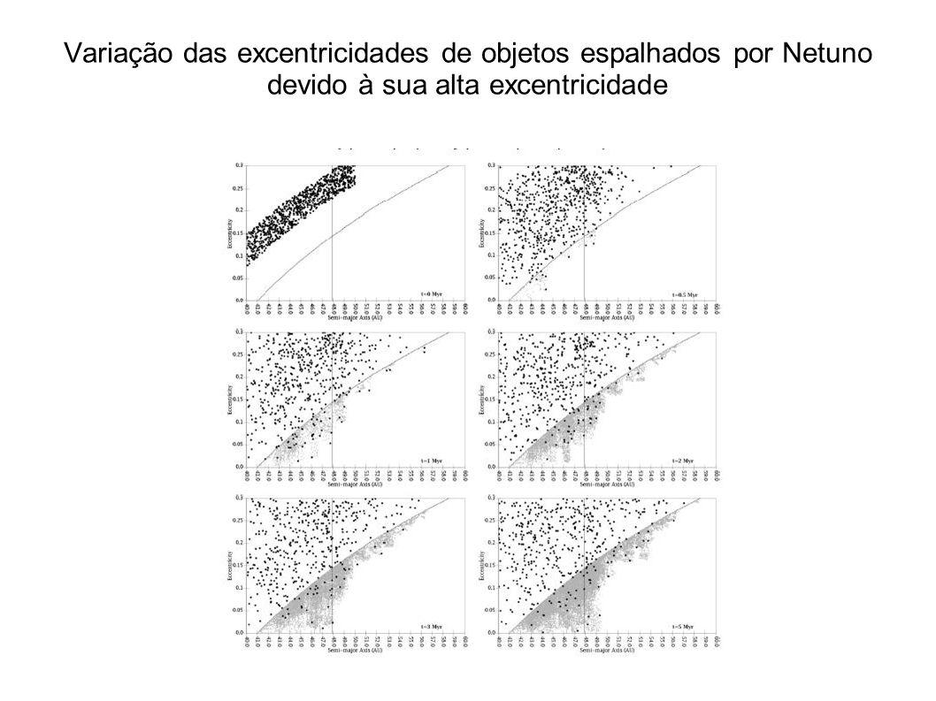 Exemplo semelhante vindo de uma simulação do modelo de Nice
