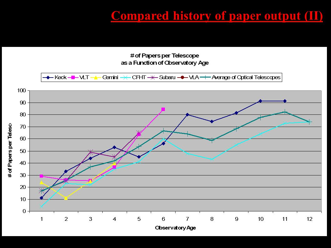 Compared history of paper output (II)
