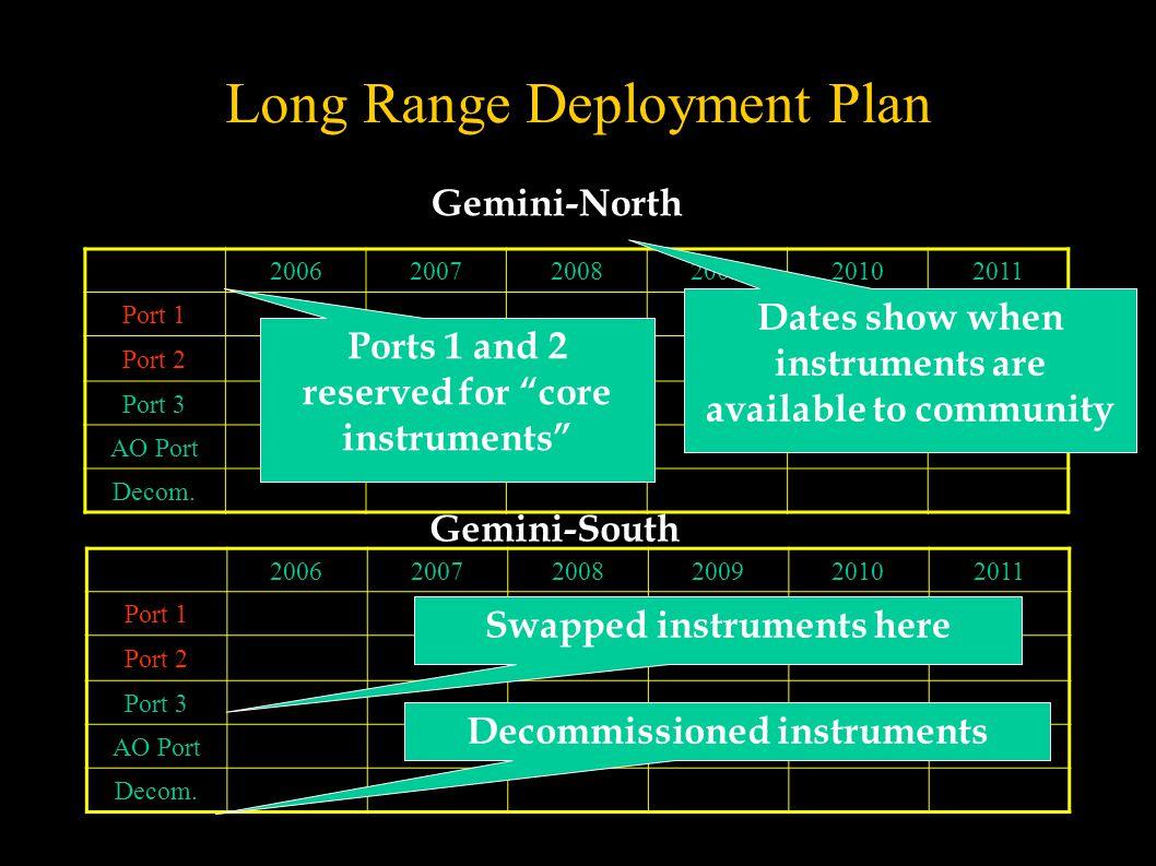 Long Range Deployment Plan 200620072008200920102011 Port 1 Port 2 Port 3 AO Port Decom.