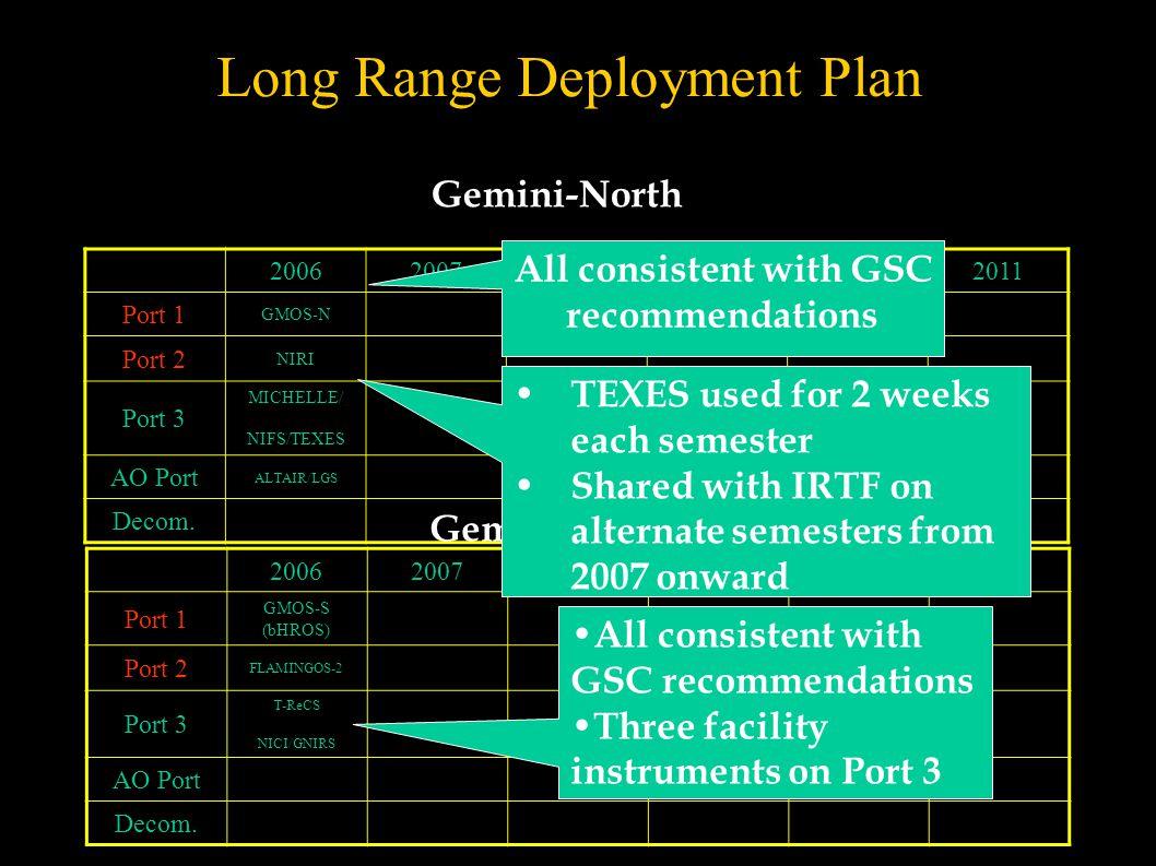 Long Range Deployment Plan 200620072008200920102011 Port 1 GMOS-N Port 2 NIRI Port 3 MICHELLE/ NIFS/TEXES AO Port ALTAIR/LGS Decom.