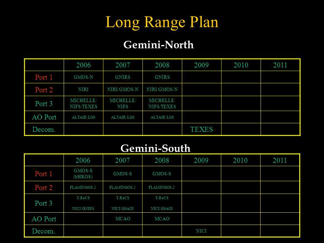 Long Range Plan 200620072008200920102011 Port 1 GMOS-NGNIRS Port 2 NIRINIRI/GMOS-N Port 3 MICHELLE/ NIFS/TEXES MICHELLE/ NIFS MICHELLE/ NIFS/TEXES AO Port ALTAIR/LGS Decom.TEXES Gemini-North Gemini-South 200620072008200920102011 Port 1 GMOS-S (bHROS) GMOS-S Port 2 FLAMINGOS-2 Port 3 T-ReCS NICI/GNIRS T-ReCS NICI/GSAOI T-ReCS NICI/GSAOI AO Port MCAO Decom.