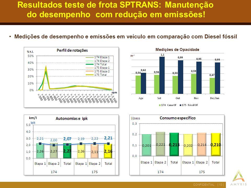 [ 13 ]CONFIDENTIAL Resultados teste de frota SPTRANS: Manutenção do desempenho com redução em emissões! Medições de desempenho e emissões em veículo e