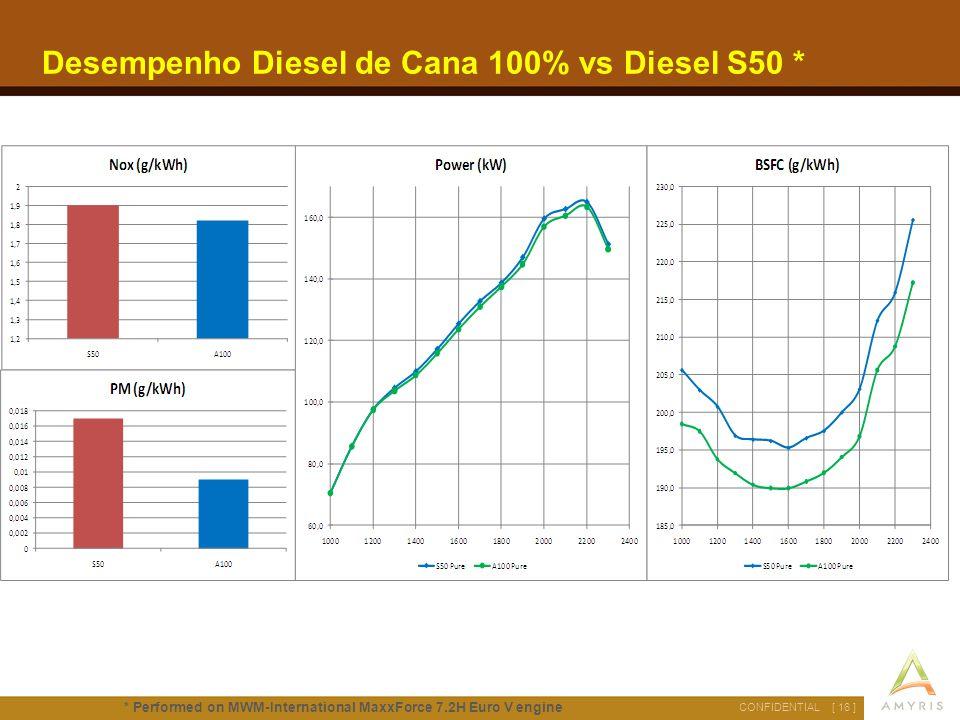 [ 16 ]CONFIDENTIAL Desempenho Diesel de Cana 100% vs Diesel S50 * * Performed on MWM-International MaxxForce 7.2H Euro V engine