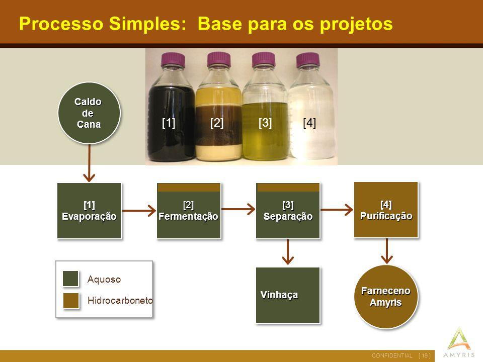 [ 19 ]CONFIDENTIAL Aquoso Hidrocarboneto Processo Simples: Base para os projetos [1]Evaporação[1]Evaporação Farneceno Amyris CaldodeCanaCaldodeCana [4