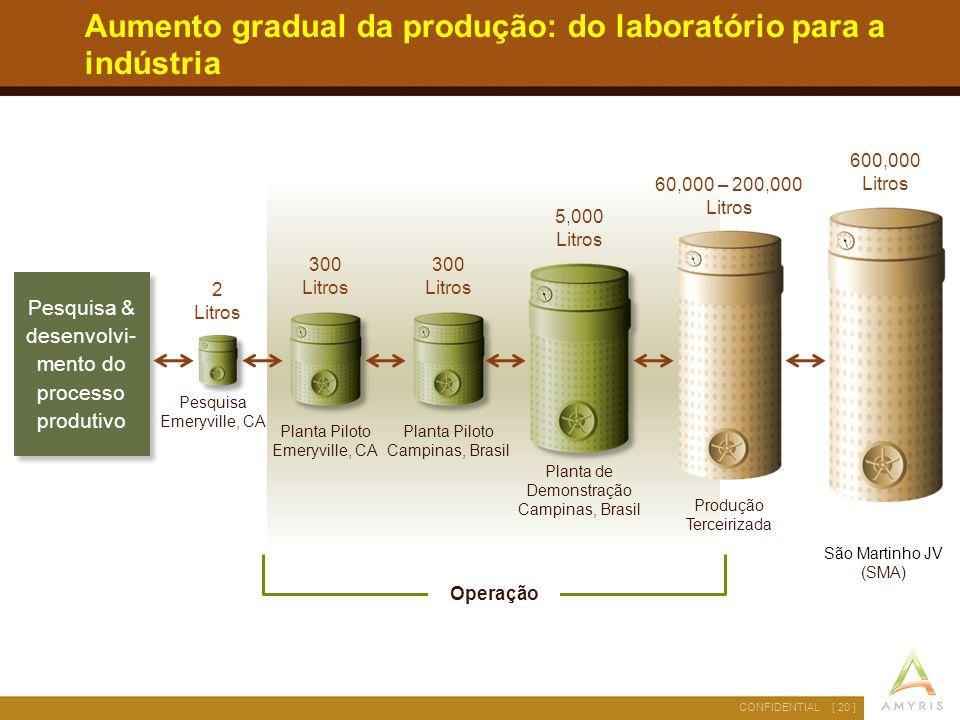 [ 20 ]CONFIDENTIAL Aumento gradual da produção: do laboratório para a indústria Pesquisa & desenvolvi- mento do processo produtivo Planta de Demonstra