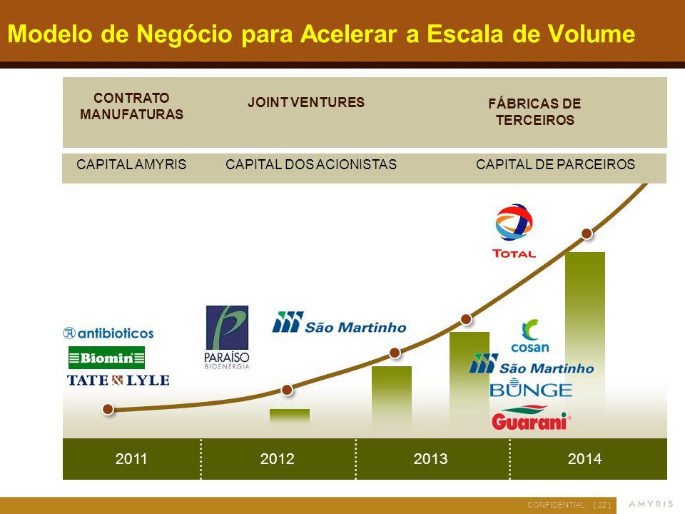 [ 22 ]CONFIDENTIAL 2013201220142011 JOINT VENTURES FÁBRICAS DE TERCEIROS CONTRATO MANUFATURAS Modelo de Negócio para Acelerar a Escala de Volume CAPIT