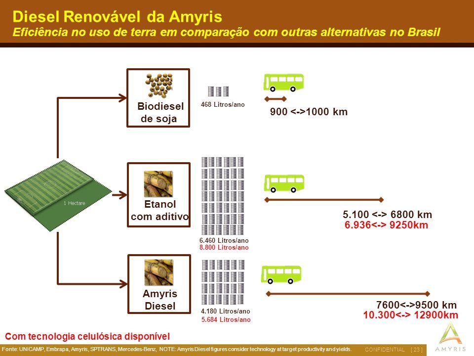 [ 23 ]CONFIDENTIAL Biodiesel de soja Etanol com aditivo Amyris Diesel 900 1000 km 5.100 6800 km 7600 9500 km 6.460 Litros/ano 4.180 Litros/ano 468 Lit