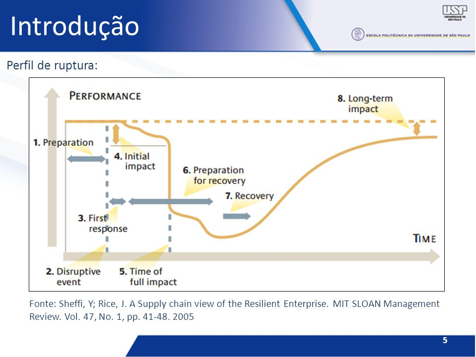 Introdução 5 Perfil de ruptura: Fonte: Sheffi, Y; Rice, J. A Supply chain view of the Resilient Enterprise. MIT SLOAN Management Review. Vol. 47, No.