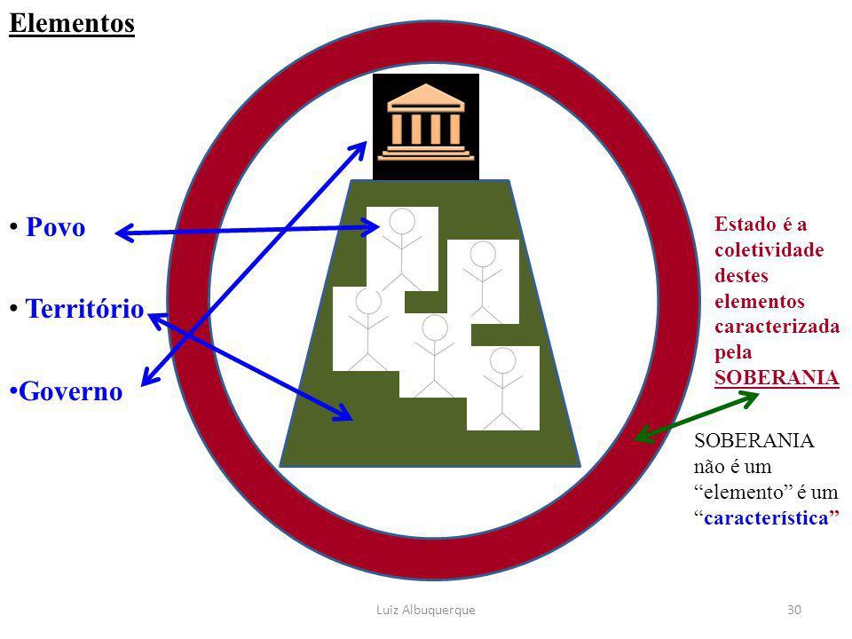 """Elementos Povo Território Governo Luiz Albuquerque30 Estado é a coletividade destes elementos caracterizada pela SOBERANIA SOBERANIA não é um """"element"""