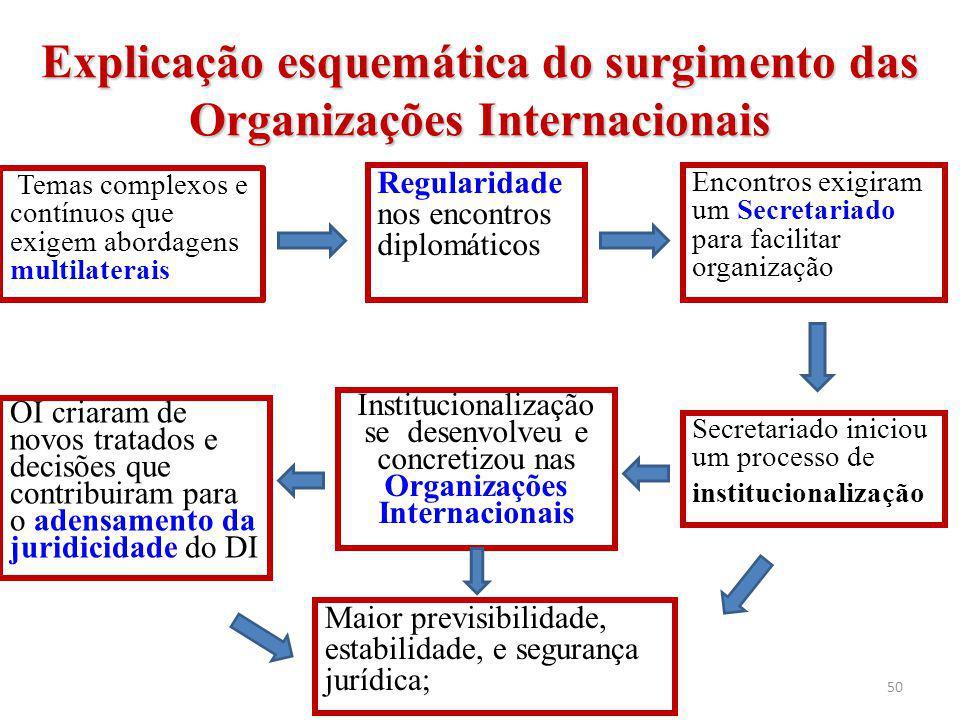 50 Explicação esquemática do surgimento das Organizações Internacionais Temas complexos e contínuos que exigem abordagens multilaterais Encontros exig