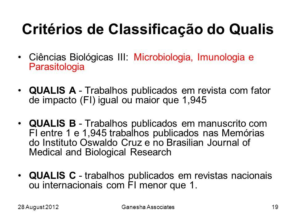 28 August 2012Ganesha Associates19 Critérios de Classificação do Qualis Ciências Biológicas III: Microbiologia, Imunologia e Parasitologia QUALIS A - Trabalhos publicados em revista com fator de impacto (FI) igual ou maior que 1,945 QUALIS B - Trabalhos publicados em manuscrito com FI entre 1 e 1,945 trabalhos publicados nas Memórias do Instituto Oswaldo Cruz e no Brasilian Journal of Medical and Biological Research QUALIS C - trabalhos publicados em revistas nacionais ou internacionais com FI menor que 1.