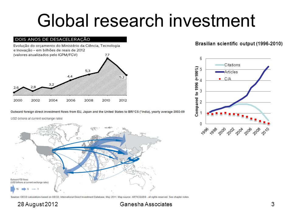 Global research investment 28 August 2012Ganesha Associates3