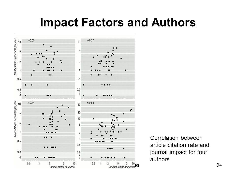 28 August 2012Ganesha Associates34 Impact Factors and Authors Correlation between article citation rate and journal impact for four authors