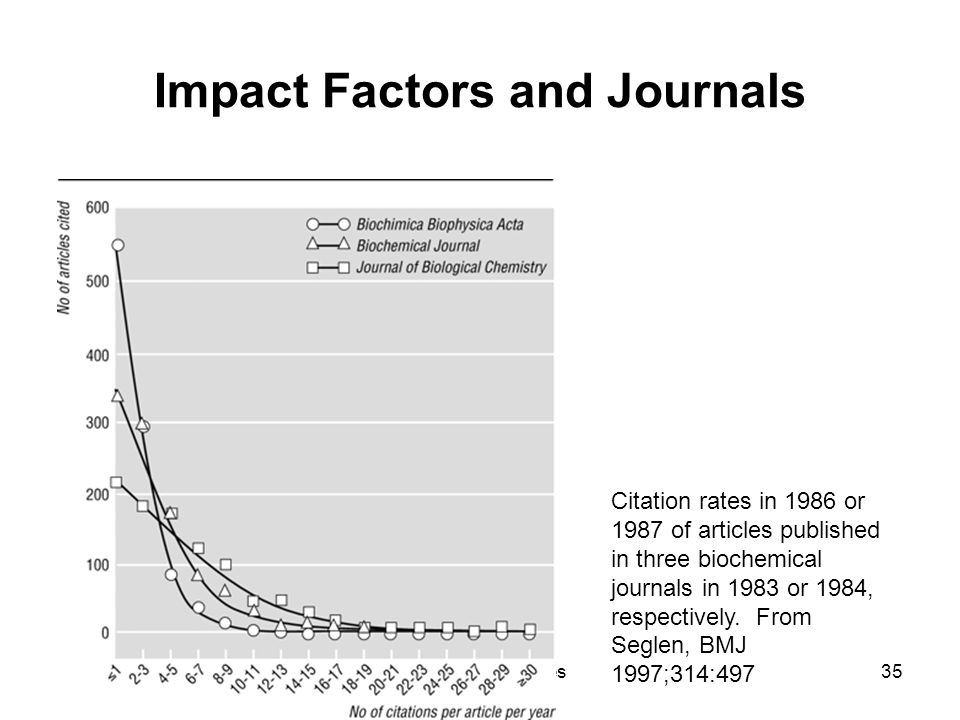 28 August 2012Ganesha Associates35 Impact Factors and Journals Citation rates in 1986 or 1987 of articles published in three biochemical journals in 1